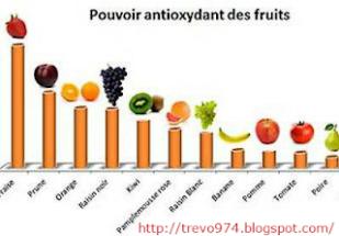 antioxy fruit