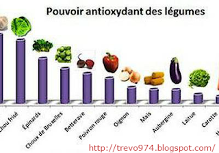 antioxy lgume